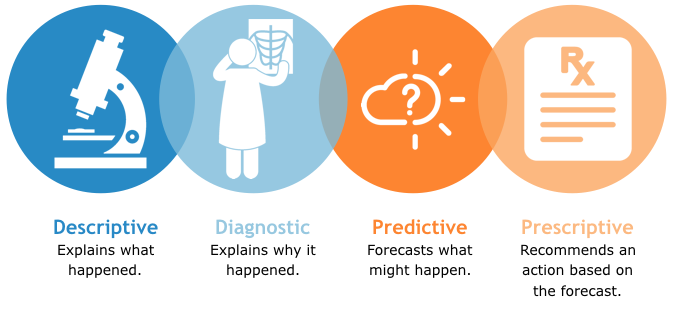 Four Types of Business Analytics