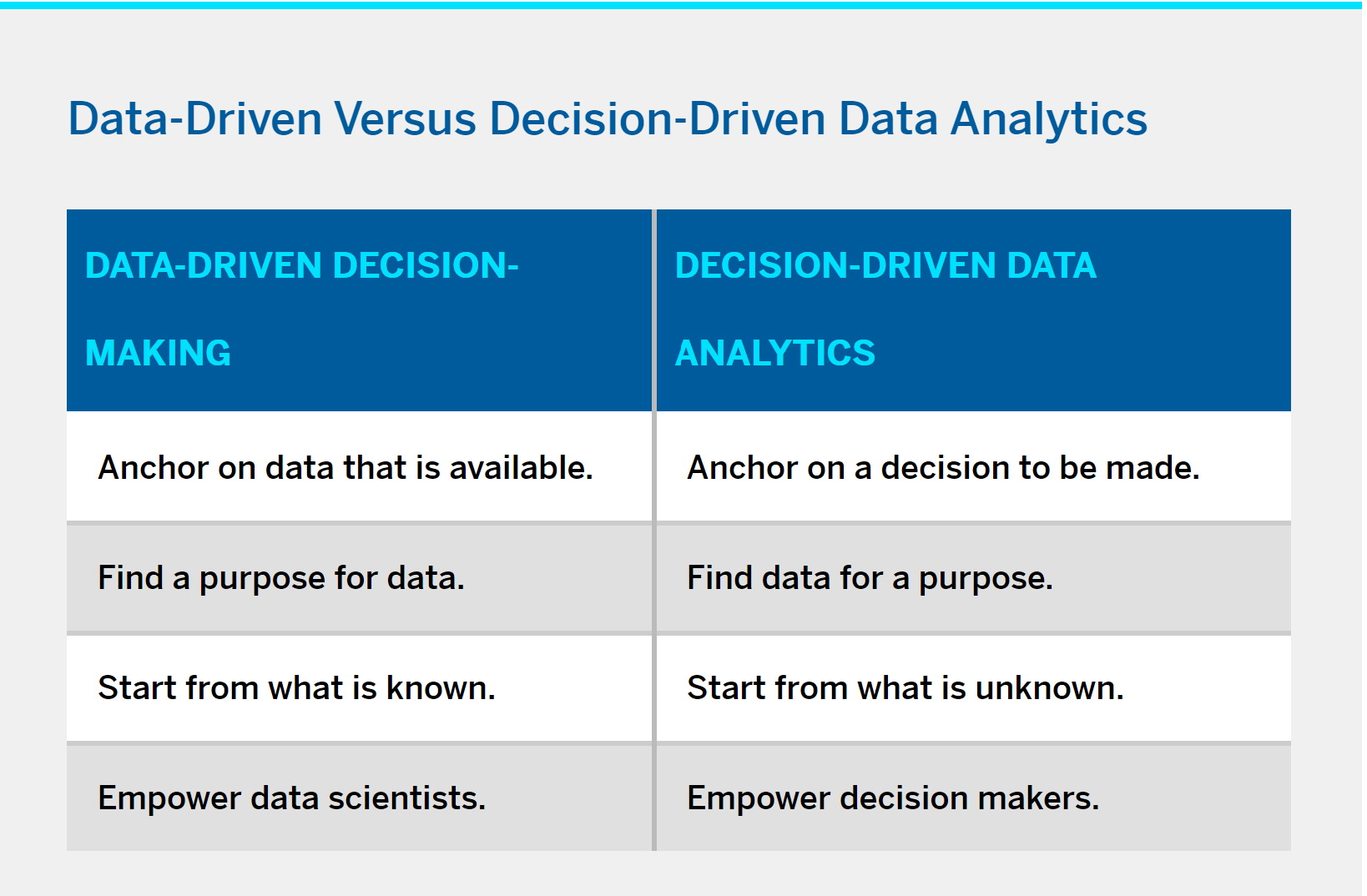 Leading With Decision-Driven Data Analytics