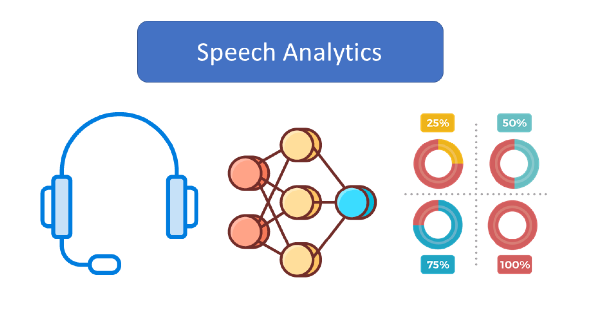 10 Unique Use Cases for Speech Analytics