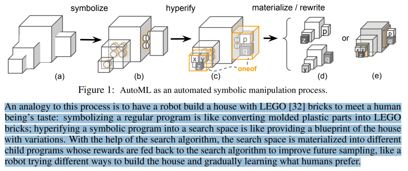 Google Brain Introduces Symbolic Programming + PyGlove Library to Reformulate AutoML